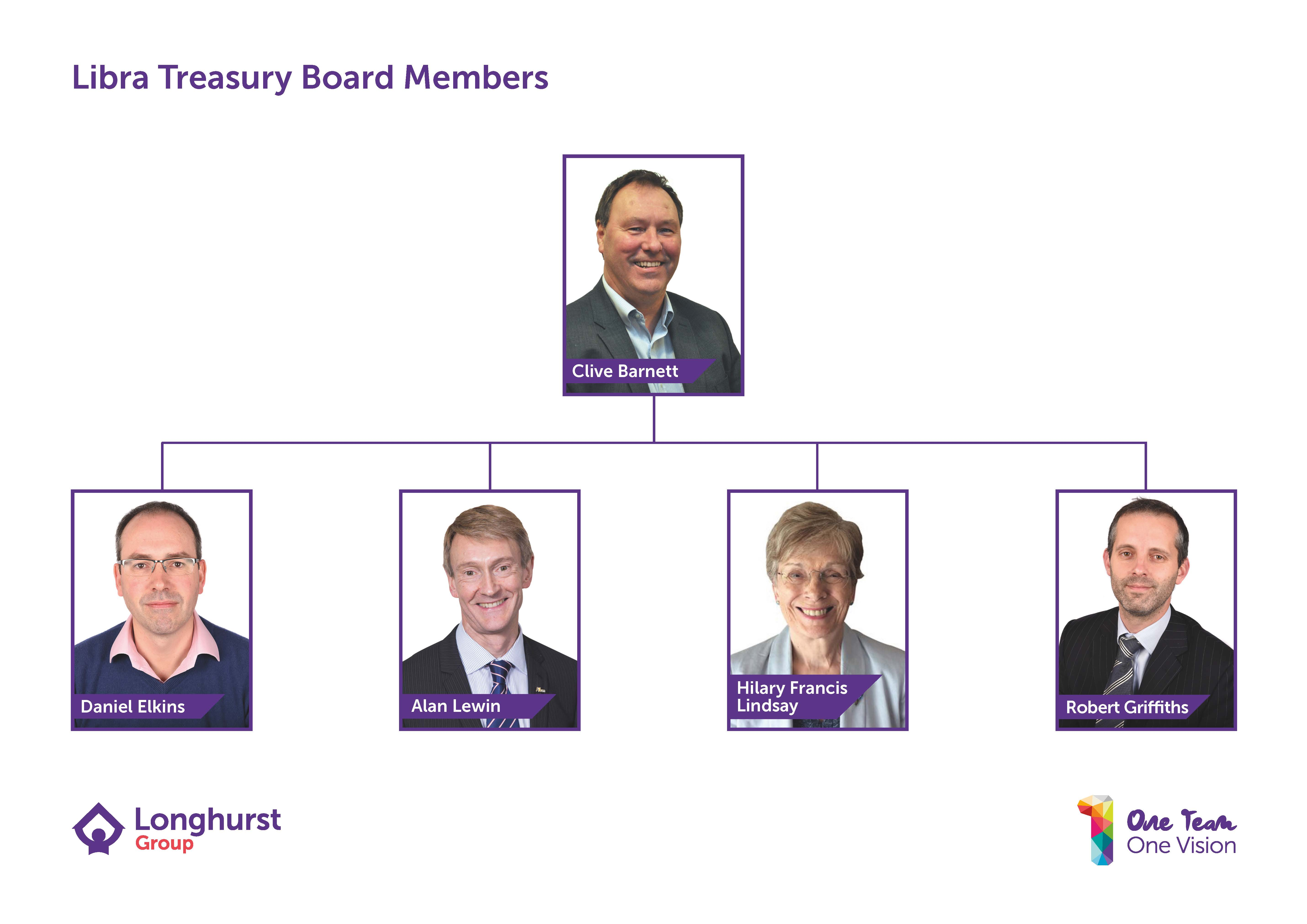 Libra Treasury Board Members Structure