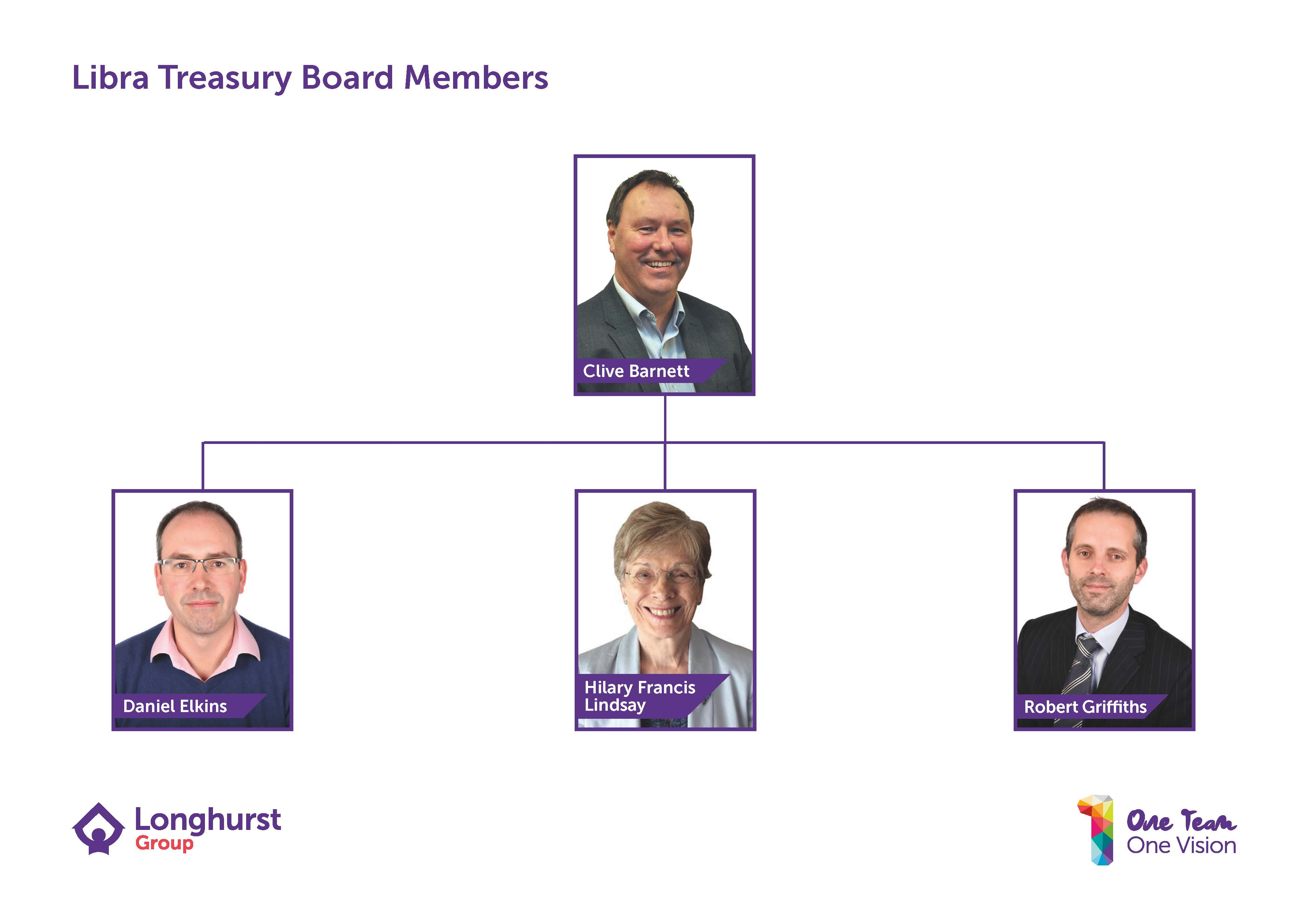 Libra Treasury Board members