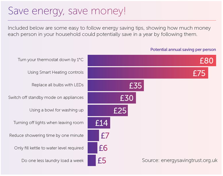 Save energy, save money - source: energysavingtrust.org.uk