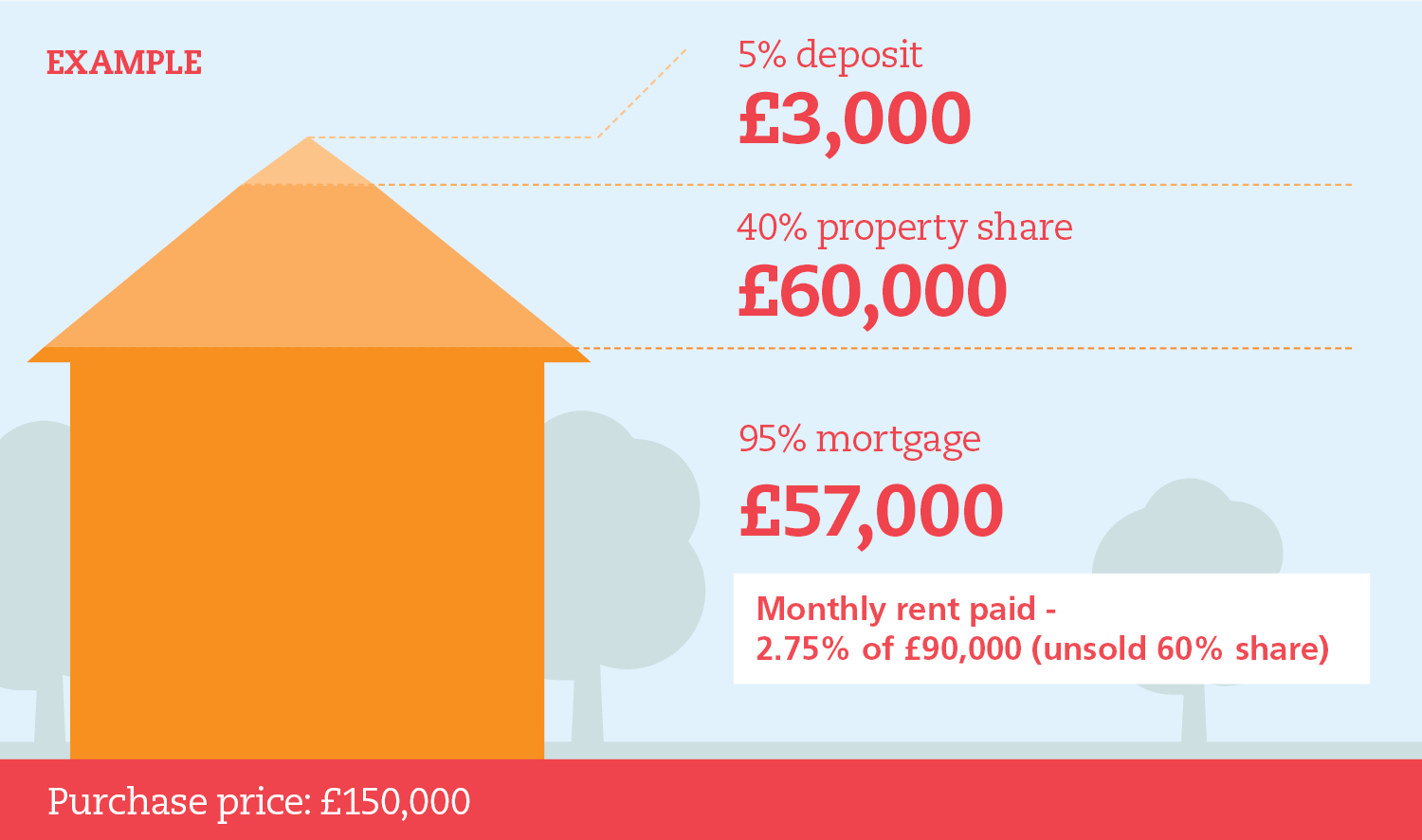 Shared ownership diagram. Deposit. Property share. Mortgage